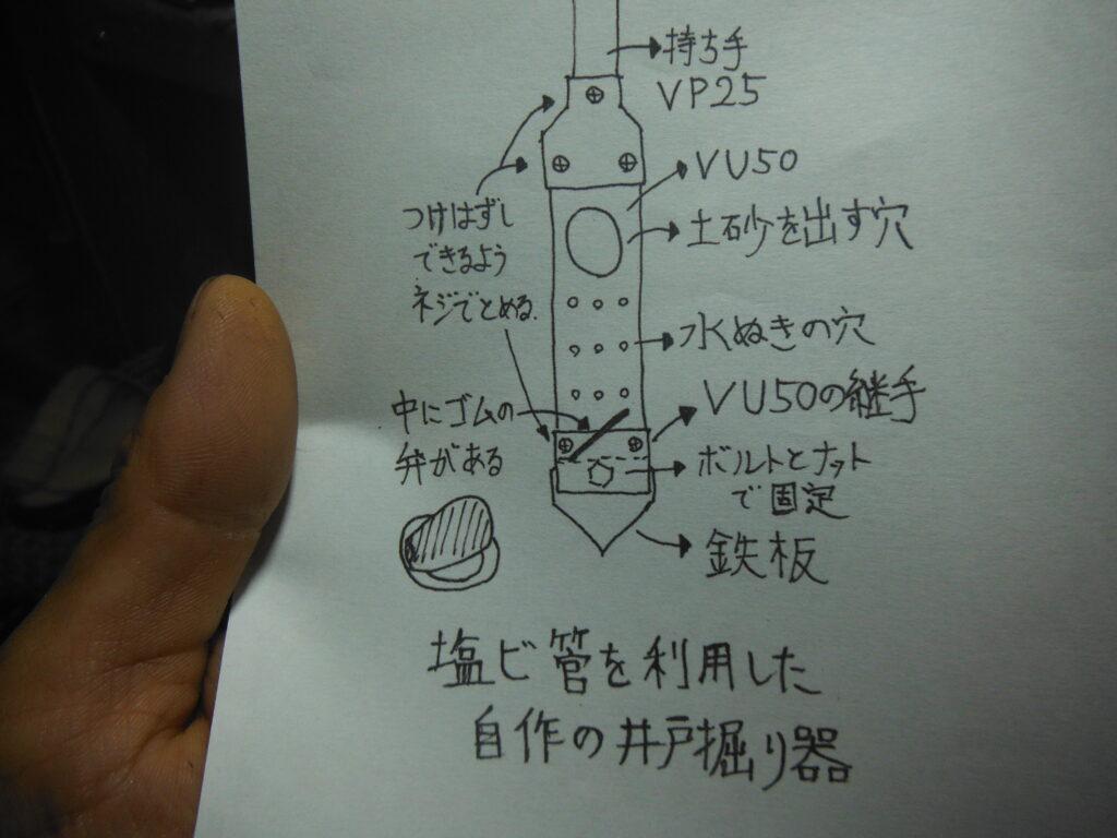 井戸掘り器の仕組みの図。